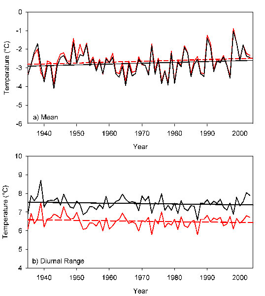 Figure 1. Annual and Diurnal Timeseries