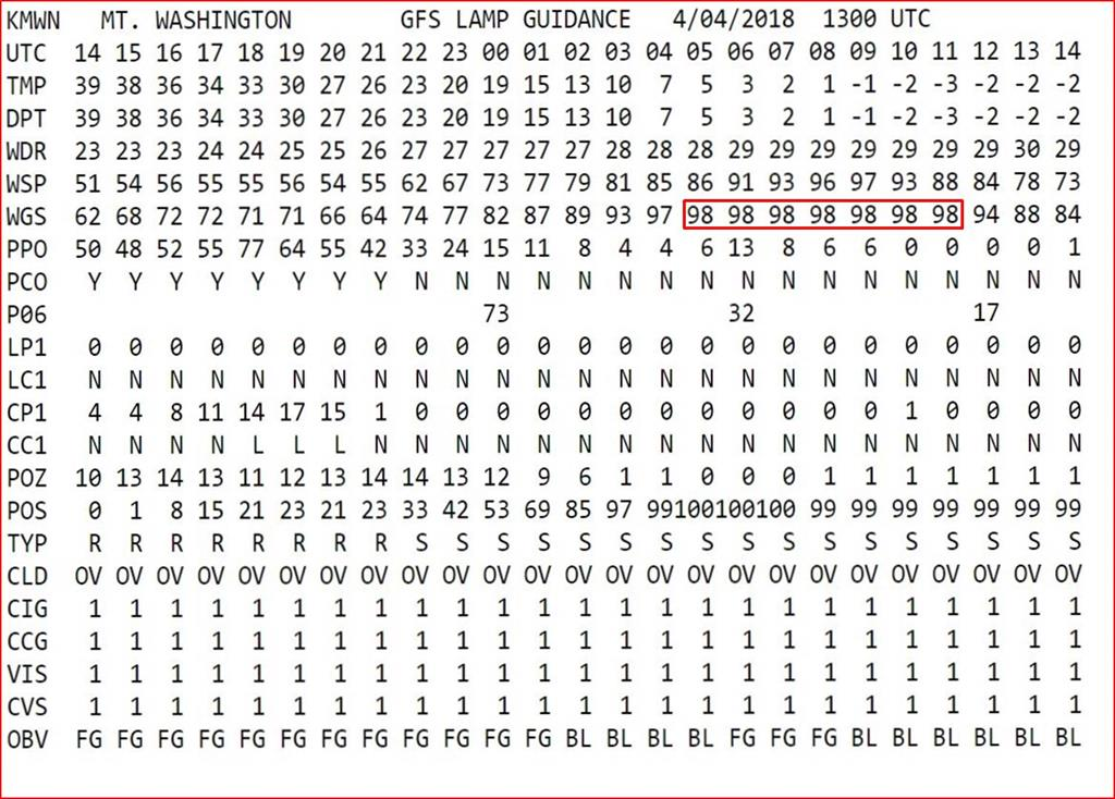 GFS Lamp Model Numbers For Mount Washington Roughly 18 Hours Ahead Of The  Highest Expected Winds. Highlighted Are Gusts That Were Expected To Reach  Or ...
