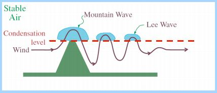 Mountain wave formation diagram